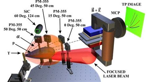 thesis on plasma physics - Research Database