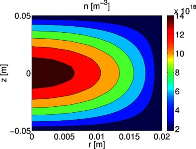 high-energy-density physics - Plasma Science and Fusion
